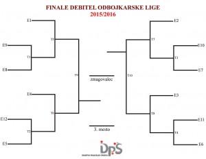 Grafična predstavitev sistema za Finale Debitel odbojkarske lige 2015/2016